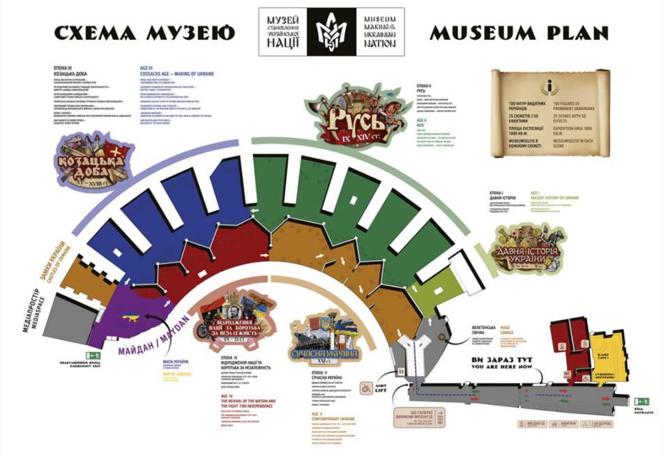 МУЗЕИ Екскурсія до Музею становлення української нації-1